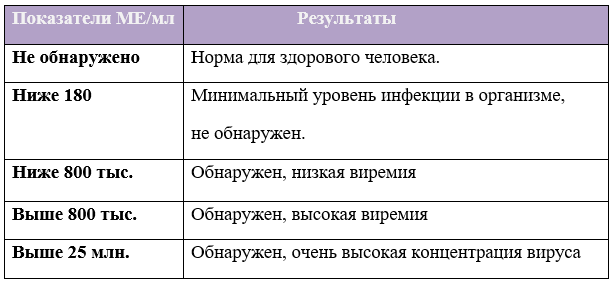 Харьков где провериться на гепатит с